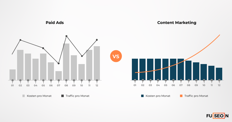 Paid Ads vs Content Marketing